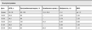 Результаты анализа коагулограмма