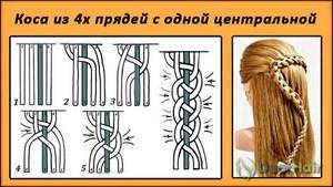 Как плетут косы из 4 прядей