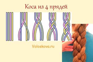 Косички и варианты из плетения