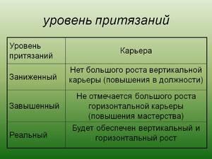 Самооценка личности