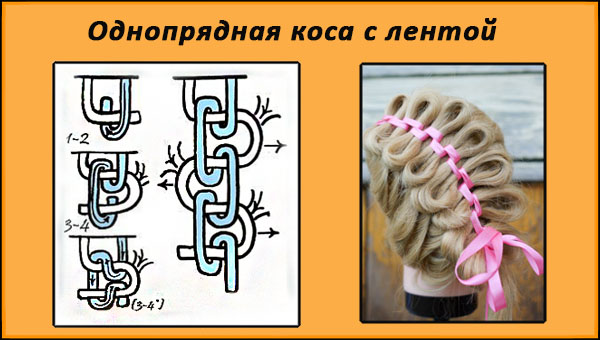 Схема плетения обратной косы с лентой из 5 прядей.