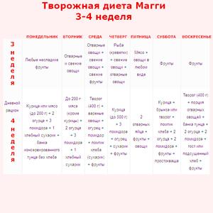 Разновидности творожных диетических программ