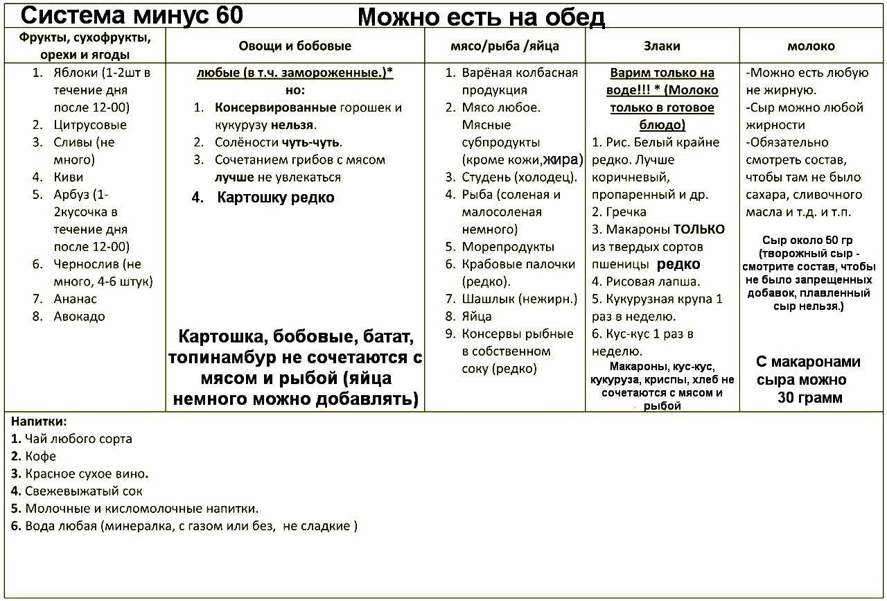 Принцип Питания По Диете Минус 60. Диета системы «Минус 60»: «волшебная» таблица питания Екатерины Миримановой